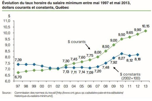 salaire minimum1