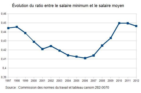salaire minimum2