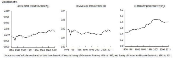 impôts_transferts_inégalités2_4enfants