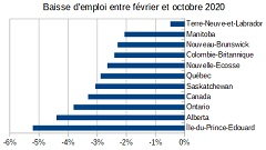 marché du travail en octobre 2020 et la COVID-19