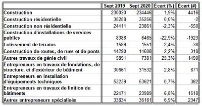 Retour sur le marché du travail de septembre 2020_4_construction