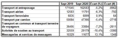 Retour sur le marché du travail de septembre 2020_6_transport