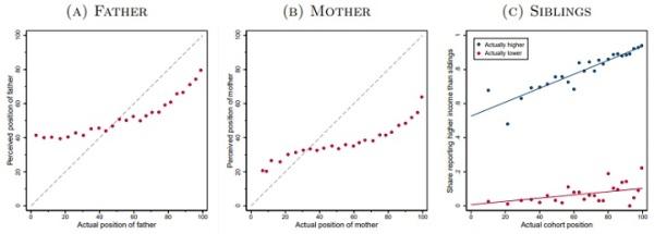 influence du statut social sur la vision des inégalités_5